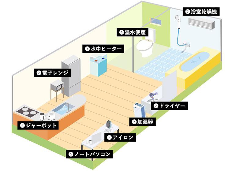 プライベート空間のイメージ